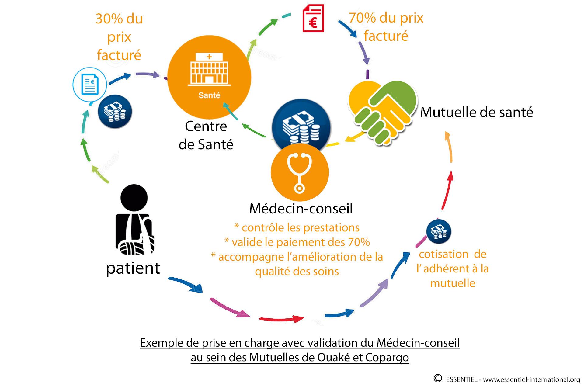 -schema-medecine_conseil_V2-1